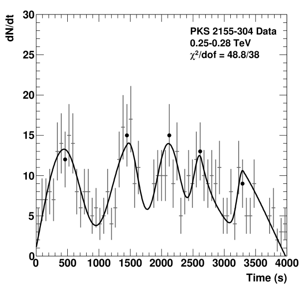 Light curve of PKS2155-304 flare of MJD 53944 in the range 0.25–0.28 TeV, with a bin width of 61s and taking into account the cut on