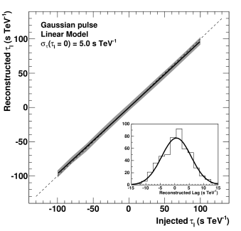 Left: reconstructed lag as a function of the injected lag for a Gaussian light curve in the modelling mode (68% CL range). The plot in the bottom right corner shows the distribution of the minima for the 500 realizations with a generated lag of 0 sTeV