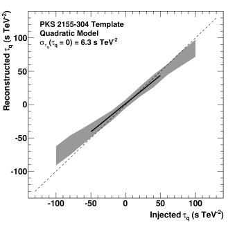Reconstructed lag (68% CL range) as a function of the injected lag for a light curve