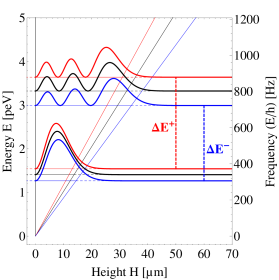Energy eigenvalues and probability densities of the first and third eigenstate of a neutron in the gravitational potential of the earth (black curves). The red (blue) curves show modifications due to an electric field in parallel (antiparallel) configuration for a hypotetical neutron charge