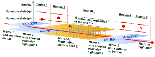 Proposed experimental setup. Region 1: Preparation in a specific quantum state, e.g. state one with polarizer. Region 2: Application of first