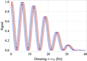 Expected Ramsey fringe pattern for ultracold neutrons traversing the system (black). If the neutron carries a charge of