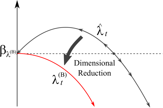 Flow pattern of the four-Fermi coupling constant without