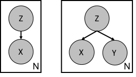 Bayesian network of a VAE (left) and the VAC employed in this work (right).
