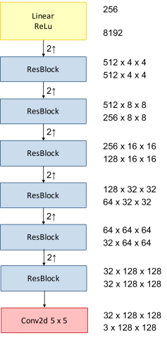 (a) Structure of the Encoder. (b) Structure of the Decoder. (c) Structure of each residual block (ResBlock) employed in both Encoder and Decoder.