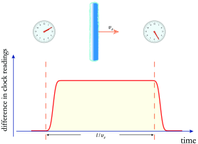 By monitoring time discrepancy between two spatially-separated clocks one could search for passage of topological defects, such as domain wall pictured here.