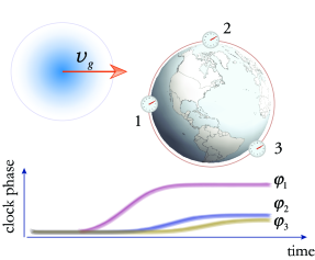 Simulated response of an Earth-scale constellation of atomic clocks to a 0D Gaussian-profiled topological defect (monopole) of effective radius
