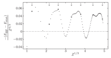 Absolute deviation between HF binding energies and the statistical formula (