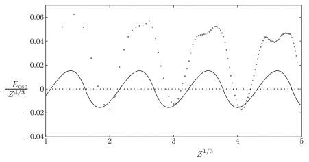 Comparison of HF oscillations (circles) with leading