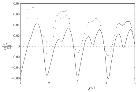 Comparison of HF oscillations (circles) with the semiclassical ones (solid line) and with experimental data (crosses, corrected for relativistic effects).