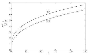 Comparison of HF binding energies and the TF prediction, Eq.(