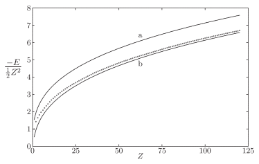 Comparison between binding energies as predicted by HF (circles); TF (curve a); TF with corrections for strongly bound electrons (curve b).