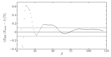 Relative deviation, in %, between HF binding energies and the statistical formula (