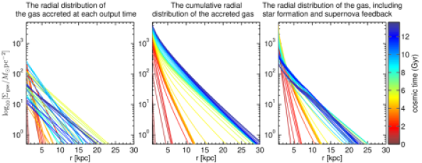 """Illustration of how our superposition method works. Results are shown for a """"Milky Way"""" type galaxy in a halo with present-day circular velocity"""