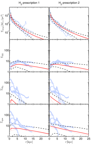 The radial surface density profiles of stars, cold gas, HI and