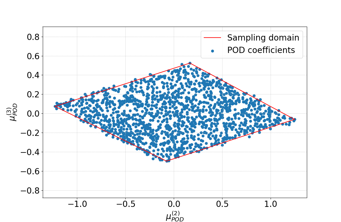 POD coefficients dependance. On the left we have