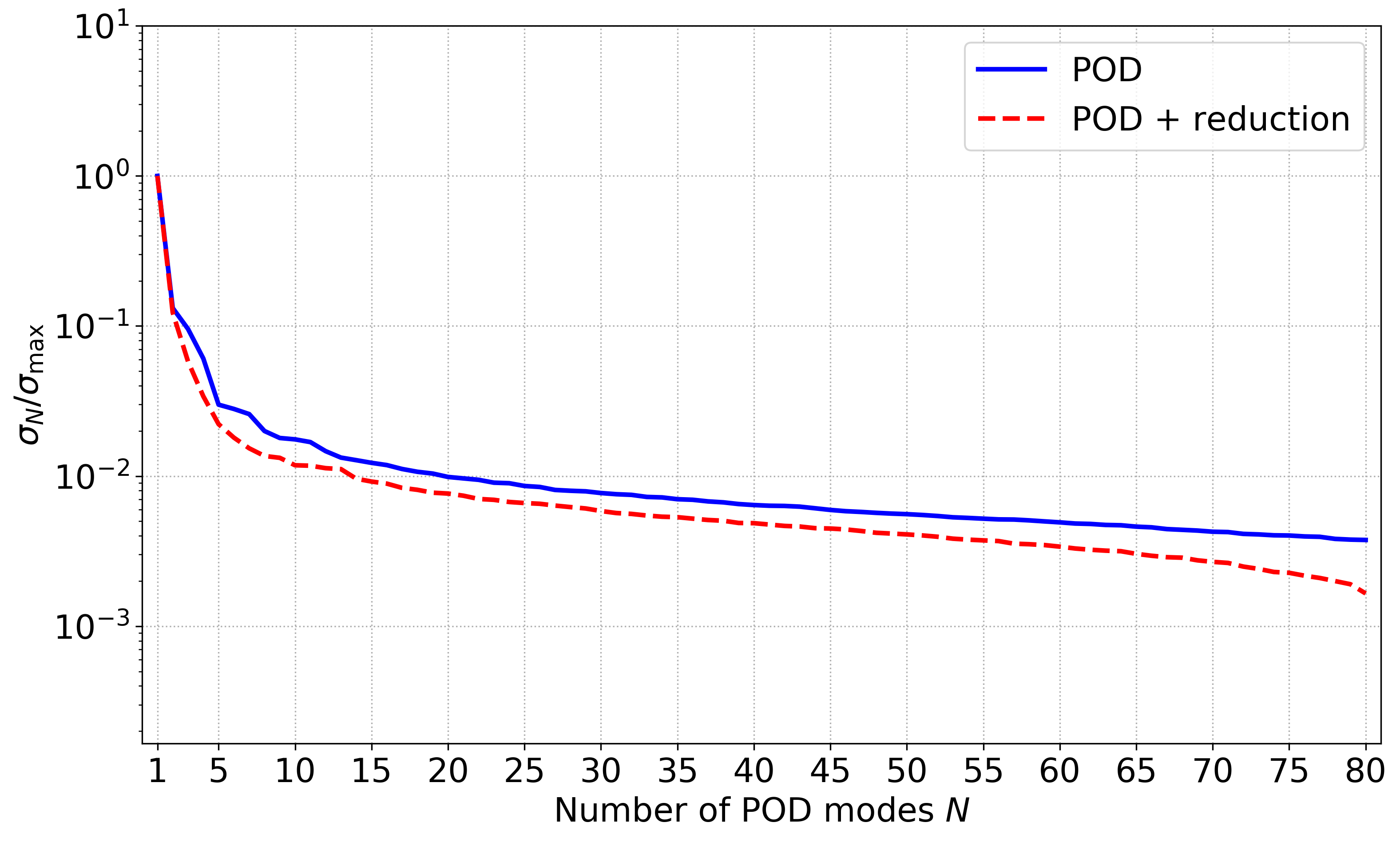 POD singular values decay as a function of the number of modes. The blue line corresponds to the original sampling in the full parameter space, while the red dotted line, which identifies the POD+reduction approach, corresponds to the sampling in the new reduced parameter space.