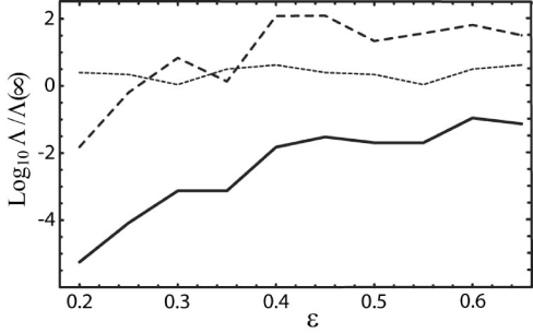 COBE constraints on cubic models. The solid curve represents the likelihoods