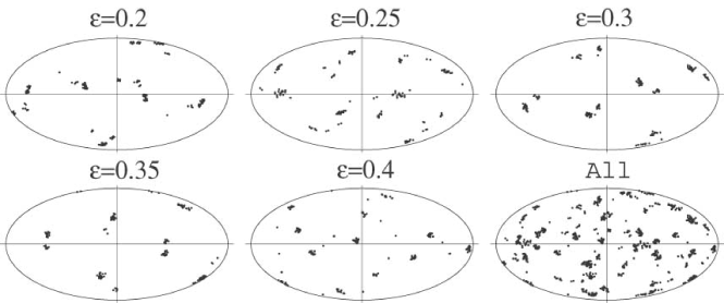 Best-fit orientations in the skymap for five cubic models. Each orientation is described by a set of six points that correspond to directions to the centers of the face of the cube that are preserved by the symmetries of