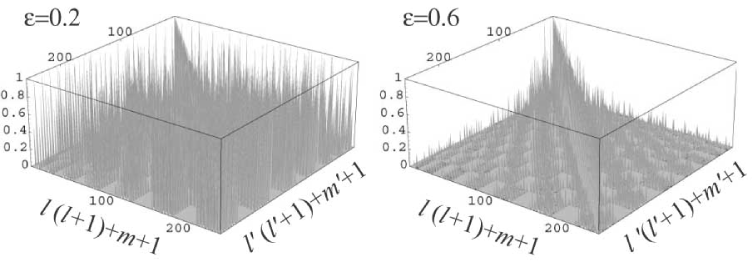 The contribution of off-diagonal elements for cubic models. The plotted lines represent