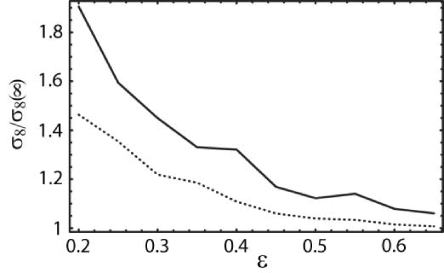 Plots of the ratio of the best-fit normalization of the cubic models to that of the simply connected counterpart (solid curve) and those obtained by an analysis in which the covariance matrix is computed by neglecting the off-diagonal terms (dotted curve).