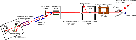 (Color on-line) Schematic drawing of the CRIS beam line.