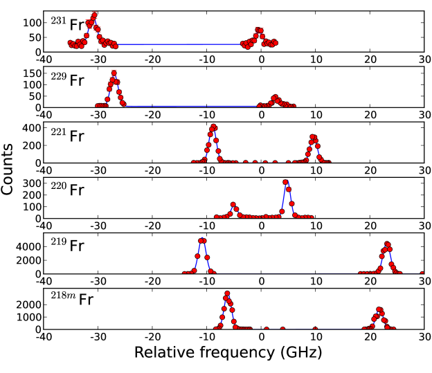 (Color on-line) Fitted hyperfine spectra for the newly measured