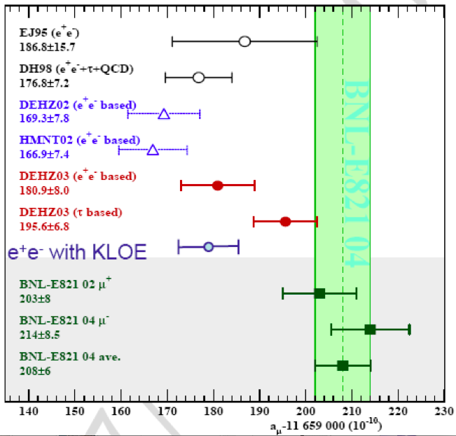 Left: Comparison between different theoretical predictions of the anomalous magnetic moment of the muon and the experimental measurement from E821 around 2004 when KLOE data were available. From F.Teubert presentation at ICHEP04