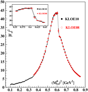 Comparison of KLOE10 with the previous KLOE result, KLOE08. Left: Pion form factor