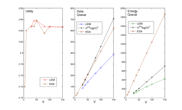 Utility and queue performance of LEM.