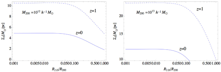 Surface mass density of subhaloes at a normalised distance