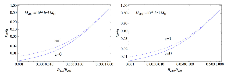 Ratio of the convergence of subhaloes to that of the host NFW halo at a normalised distance