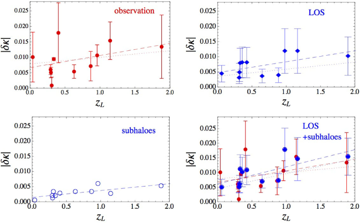 The strength of convergence perturbation