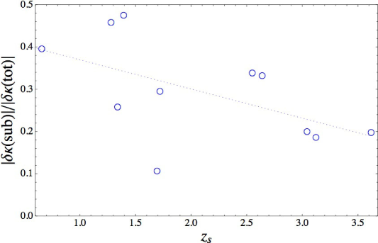 The ratio of the strength of convergence perturbation from subhaloes to that of the total (subhaloes plus line-of-sight structures) shown in blue circles and the linear model fit shown in a blue dotted line.