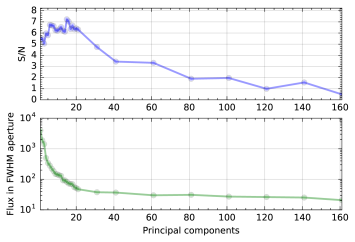 Top: grid optimization of the number of PCs for full-frame ADI-PCA at the location of the HR8799e planet. In this example, the mean S/N in a FWHM aperture was maximized with 16 PCs. Bottom: flux of planet HR8799e in a FWHM aperture in the final, post-processed image.