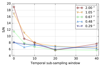 (a) Fake companions S/N for different angular separations as a function of the temporal sub-sampling applied to the ADI sequence. The horizontal axis shows the amount of frames that were mean combined, with zero meaning that the whole ADI sequence (10k frames) is used. Full-frame ADI-PCA is applied on each datacube, with 21 PCs. (b) Retrieved S/N on fake companions injected at different angular separations and with a constant flux. The top panel shows the results of varying the number of principal components of the full-frame ADI-PCA algorithm when processing the full resolution ADI sequence. The rest of the panels show the same S/N curves obtained on sub-sampled versions of the sequence using different windows.