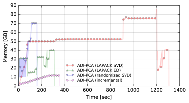 Memory usage as a function of the processing time for different variations of the full-frame ADI-PCA algorithm on a large datacube (20 PCs were requested). This is valid for datacubes occupying several GB on disk (in this particular case a 10 GB FITS file was used). It is worth noting that for short or sub-sampled ADI sequences the full-frame ADI-PCA through