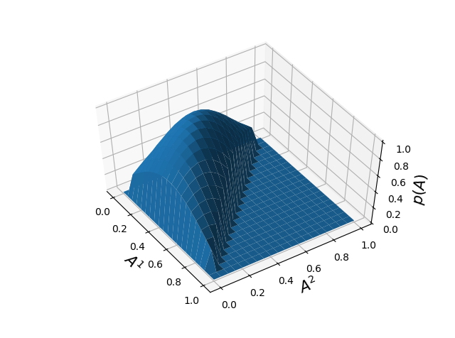 Static invariant stationary probability for the three state system example.