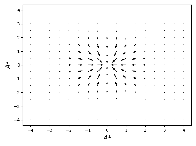 Drift velocity field drives the flux along the entropy gradient.