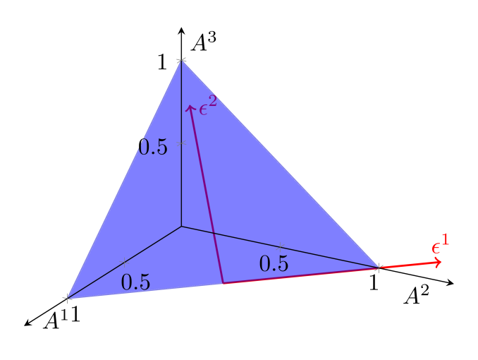 Representation of the simplex embedded into