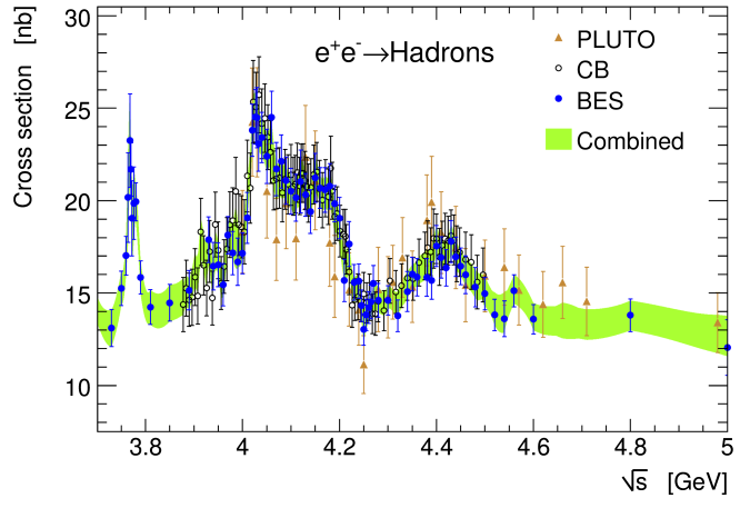 Inclusive bare hadronic cross section versus centre-of-mass energy above the