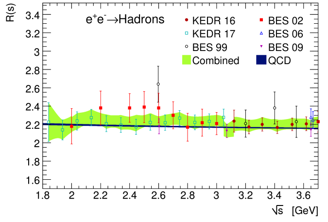 Inclusive bare hadronic cross-section ratio versus centre-of-mass energy in the continuum region below the