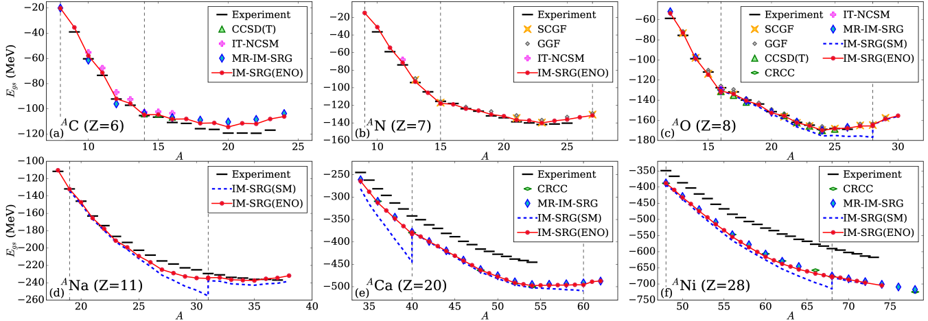 Ground-state energies of medium-mass isotopic chains calculated with multi-reference IM-SRG (MR-IM-SRG)
