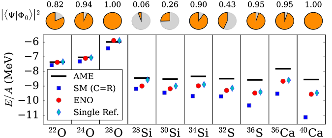 Ground-state energy per nucleon of closed