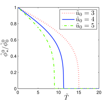 (Color online) Temperature dependence of the order parameter