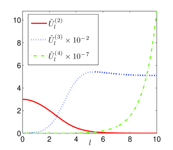 (Color online) RG flow of the dimensionless couplings