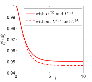 (Color online) RG flow of the condensate density for
