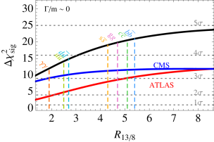 The significance of the diphoton excess as a function of