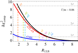 The compatibility between the 8TeV and the 13TeV data sets as a function of the ratio between the 8TeV and 13TeV production,