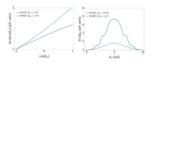 Example angular distributions for DM masses 10MeV (dashed) and 10GeV (solid) in a DM stream with